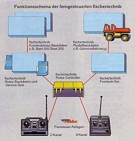 Durch das motor controller set wird die ferngesteuerte fischer